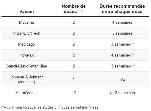 Tableau du nombre de doses à prendre celui les vaccins contre la covid 19